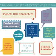 ideal length online